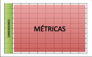 dimensiones y metricas en analitica web