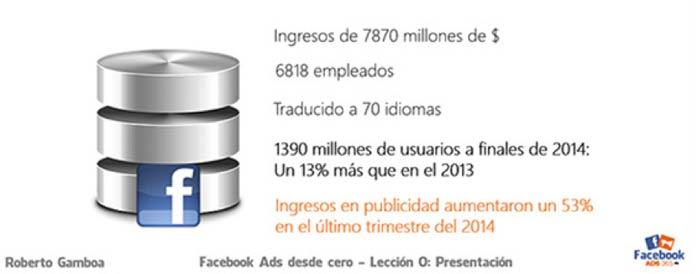 beneficios-de-facebook-ads